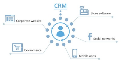 Why You Should Integrate CRM With Your Website